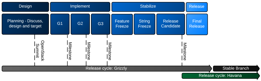 Release Cycle: Grizzly